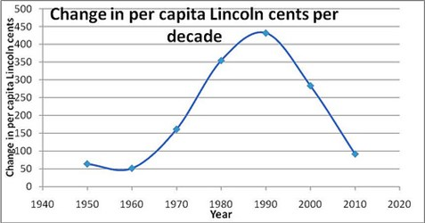 STEVE FELLER: LINCOLN CENTS BY THE NUMBERS