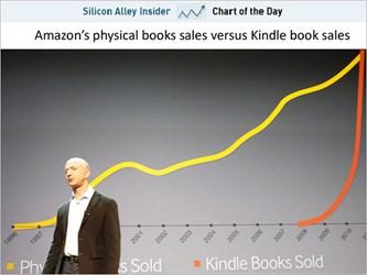 AMAZON'S INCREDIBLE E-BOOK SALES GROWTH