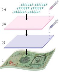 NANOTECHNOLOGY FOR BANKNOTE SECURITY