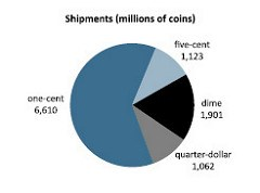 U.S. MINT PUBLISHES FISCAL YEAR 2013 ANNUAL REPORT