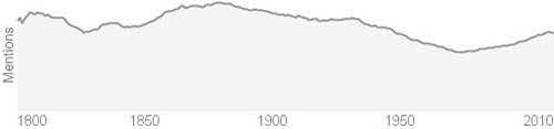 NUMISMATIC WORD USAGE OVER TIME