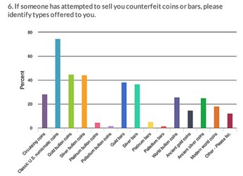 ACTF PUBLISHES COUNTERFEIT COIN SURVEY RESULTS