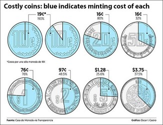 STUDY EXAMINES MEXICO'S COIN PRODUCTION COSTS