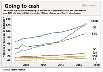 THE RISE OF THE 100 DOLLAR BILL